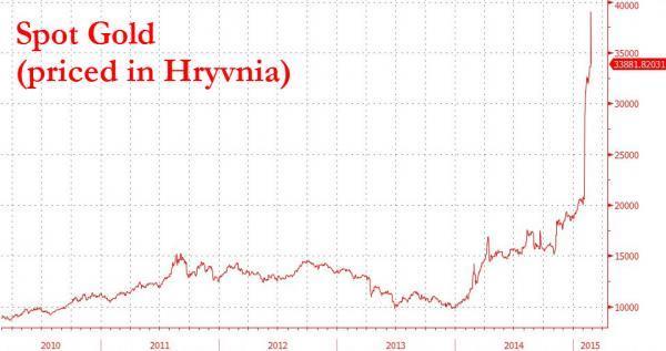 Graf vývoje ceny zlata v ukrajinské hřivně