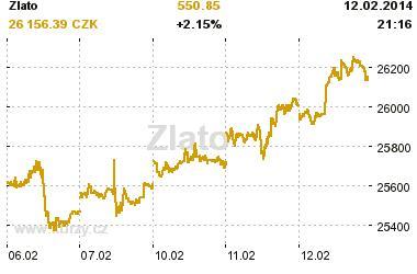 Graf vývoje ceny zlata za posledních 5 dní