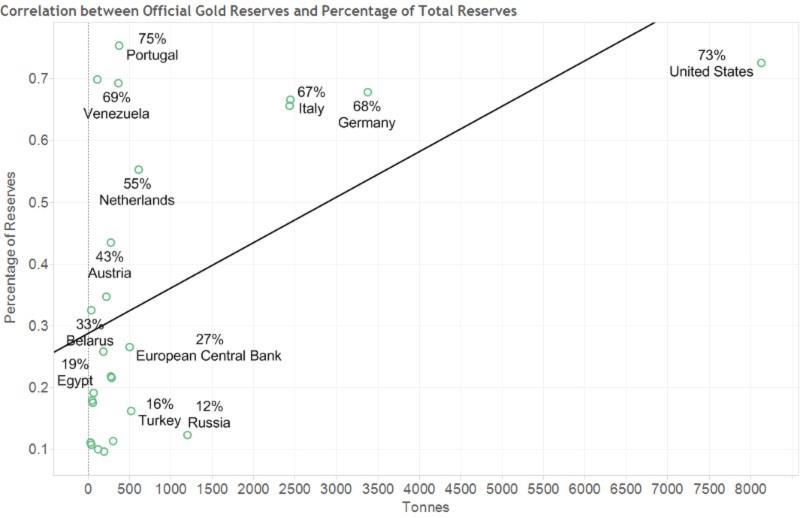 Graf - oficiální zlaté rezervy - Korelace mezi výší zlatých rezerv a procentuelním zastoupením zlatých rezerv v celkových devizových rezervách
