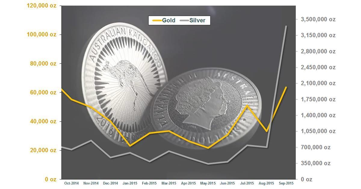 Perth Mint - Poptávka po zlatě a stříbře