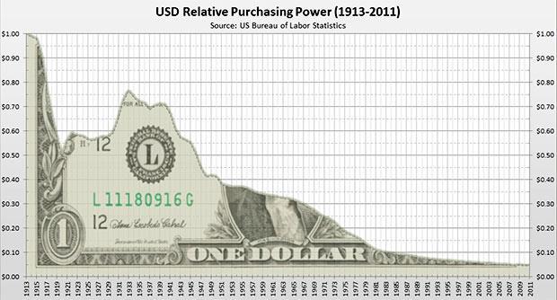Pád amerického dolaru